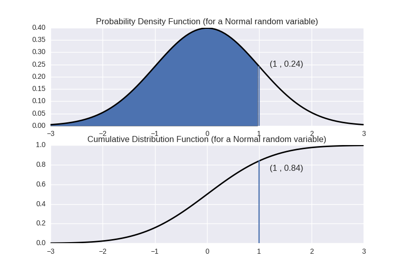 pdf vs cdf for Normal distribution