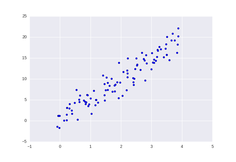Data suitable for Linear Regression